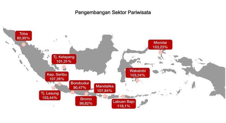 Perkembangan Sektor Pariwisata